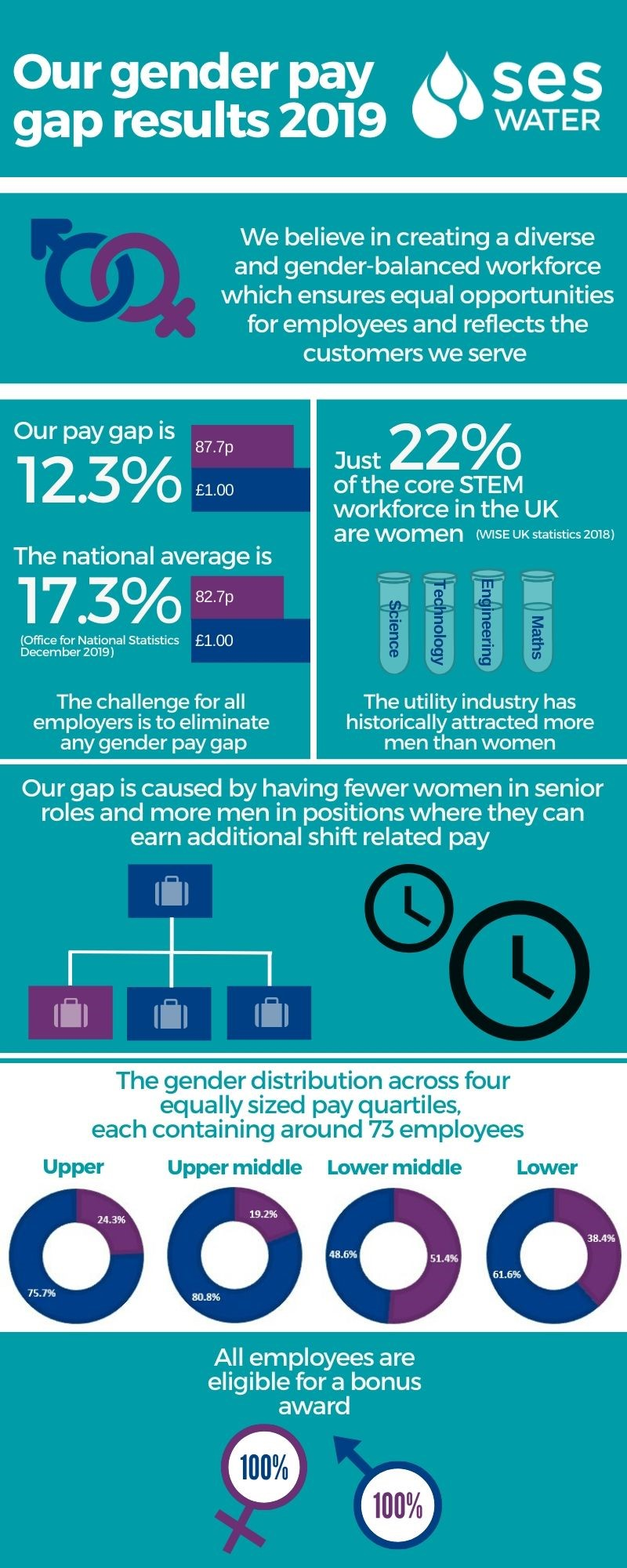 Graphic for our gender pay gap results 2019